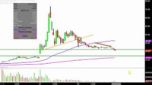 Bpth Stock Chart Bio Path Holdings Inc Bpth Stock Chart Technical Analysis For 03 08 2019
