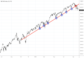 Stock Market For TVC:SPX By Trade24Fx ...