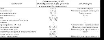 ВИЧ инфекция ^ Возбудитель ВИЧ ^ Распространенность в США  Осложнения во время беременности у ВИЧ инфицированных
