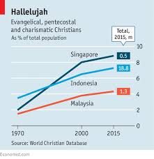 Christian Growth Chart Evangelicalism Is Spreading Among The Chinese Of South East