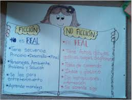 Sensory Details Anchor Chart Anchor Charts Ms Rappis Page