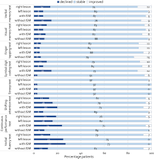 Cognitive Functioning In Patients With Low Grade Glioma