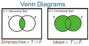 Union Of Sets Venn Diagram Calculating Unions Intersections In Mathematical Sets Study Com