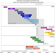 Tc Version 2 Of The Eumetsat Osi Saf And Esa Cci Sea Ice