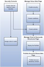 Chart Of Accounts Numbering Canada Financial Structures Chapter 6 R19a
