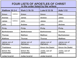 Bible Charts Bible Study Tools Bible Teachings Bible