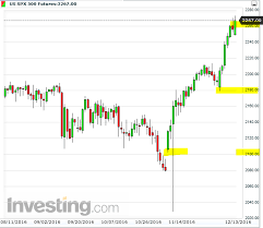 Spx Futures Quote Simple Emini Futures Chart Seatledavidjoelco