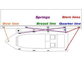 Dock Line Size Chart Mooring Line Length Advice Measuring For Mooring Lines
