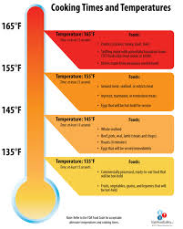 Grilling Temperature Chart 32 Unusual Safe Meat Cooking Temperatures Chart