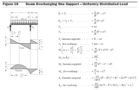 simply supported beam bending moment equation jennarocca bending moment equation for cantilever beam with udl jennarocca
