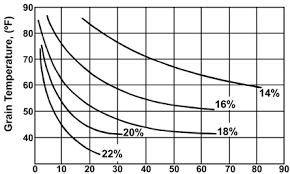 Grain Moisture Equilibrium Chart Grain And Soybean Drying On Georgia Farms Uga Cooperative
