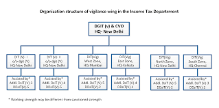 Organization Structure Of Vigilance Wing In The Income Tax Departrment Png