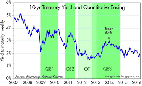 10 Yr T Note Chart The Fed Doesnt Control Bond Yields Proshares Ultrashort