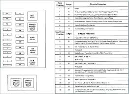 ford f250 fuse box wiring diagrams best ford f 250 interior fuse box diagram wiring diagram data ford f250 brake master cylinder 2008