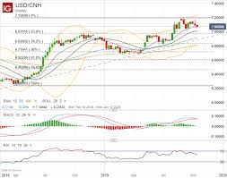 Yuan To Usd Chart Dailyfx Blog Usd Cnh Yuan Rallies On Us China Trade