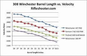 22 Rifle Velocity Chart 308 Win Barrel Cut Down Test Velocity Vs Barrel Length