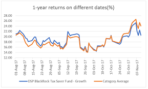 Reliance Tax Saver Fund Growth Chart Fundsindia Recommends Dsp Blackrock Tax Saverinsights