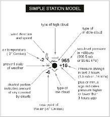 weather station model worksheet. simple station model weather worksheet