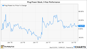 Will Plug Power PLUG Ever Turn A Profit The Motley Fool Amazing Plug Power Stock Quote