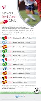 ronaldo tops mcafee red card club for riskiest searches preciousmunications
