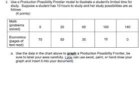 Study Chart For Students Solved 2 Use A Production Possibility Frontier Model To