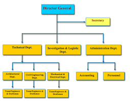 Enma Group Organization Chart
