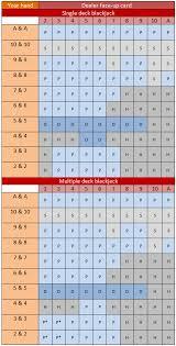 Theblackjackrules Com Splitting Pairs Strategy Charts