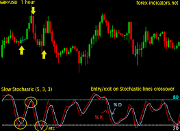 Stochastic Indicator Forex Indicators Guide