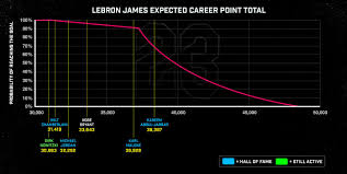 How Lebron Can Build A Case Against Michael Jordan In The