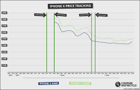 You Snooze You Lose Time To Get The Most Money For Your Iphone