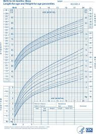Baby Boy Birth Weight Chart Download Newborn Baby Weight Chart For Free Tidytemplates