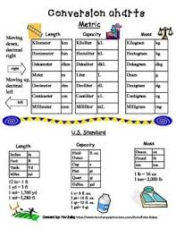 Metric Unit Conversion Us Standard Conversion Chart Unit