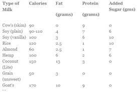 Milk Alternative Comparison Chart Alternatives For Those On Restrictive Diets Life Your Way
