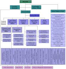 Defense Intelligence Agency Org Chart Ministry Of National Defense South Korea