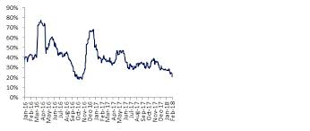Sgx Iron Ore Calm Before The Storm Phillipcapital