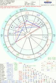 Gjm Aka Triplef Jupiter Into Scorpio Chart Gva