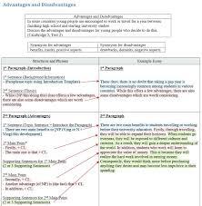 Communication Essay Sample Template Essay Writing Template On Business Communication Essays