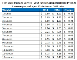 usps announces new postage rates for 2014 stamps blog inside first class letter postage