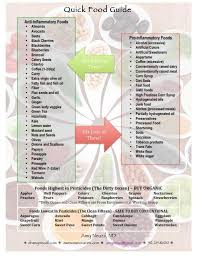 Anti Inflammatory Foods Chart Foods That Cause Inflammation Nutritarian Eating To
