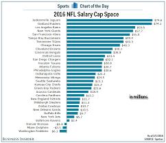 Salary Chart 2016 Chart 2016 Nfl Salary Cap Space