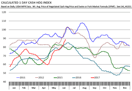 Cme Various Factors Continue To Support Hog Prices The