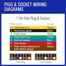 trailer plug wiring diagram 5 pin wiring solutions 4 Wire Trailer Wiring Diagram diagram 5 pin flat trailer wiring
