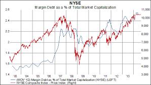 Nyse Margin Debt Rises Again To An All Time High