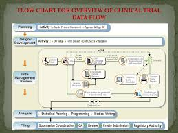 Ppt Data Flow For A Clinical Trial Powerpoint Presentation