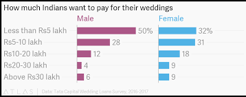 How Much Indians Want To Pay For Their Weddings