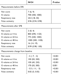 Incentive Spirometer Goal Chart Full Text Impact Of Serratus Plane Block On Pain Scores And