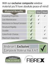 Andersen Color Chart Fibrex Composite Windows Albany Middletown Renewal By