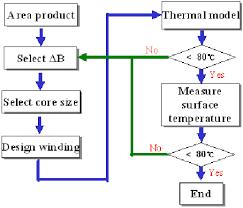 Transformer Chart 15 Flow Chart For Transformer Design Download Scientific