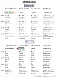 japanese verb te form chart 46 japanese plain form verbs chart
