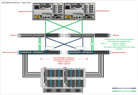 cisco ucs installation and basic config speakvirtual cabling ucs there s really not more to say on a general level that the pictures don t already show based on how your environment is set up and the type of